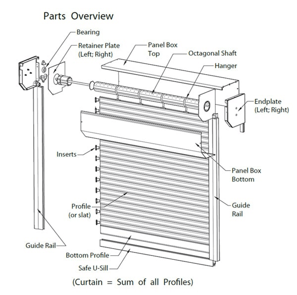 Technical Information About Rollshutters